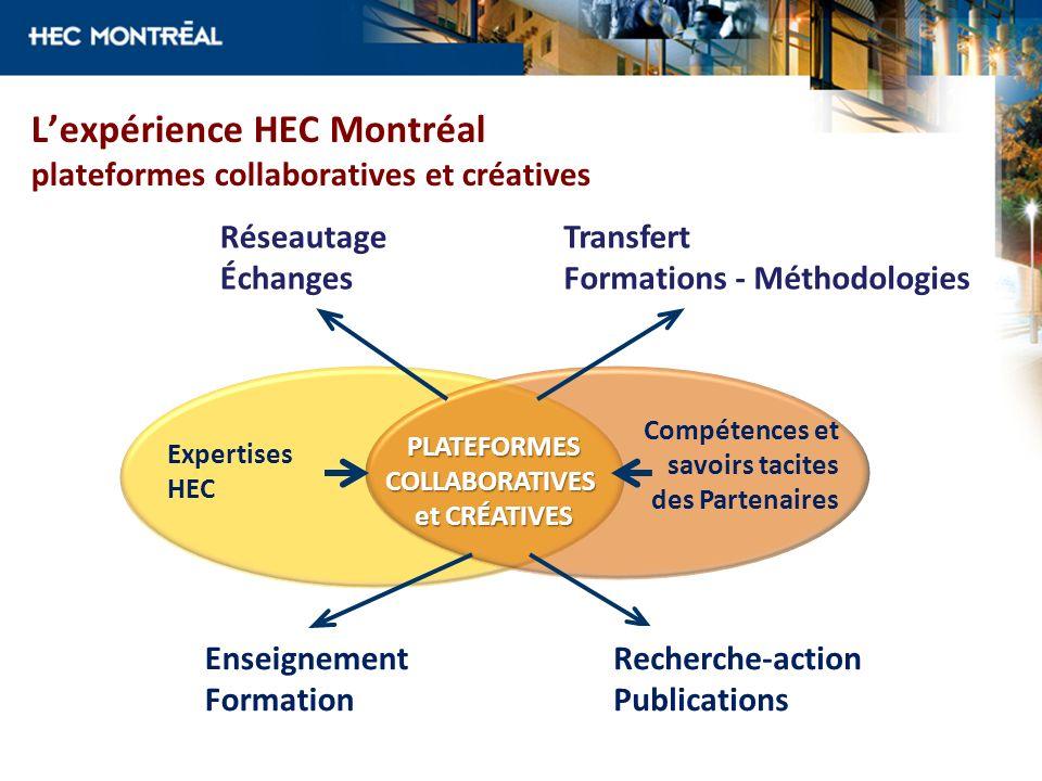 L'expérience HEC Montréal plateformes collaboratives et créatives