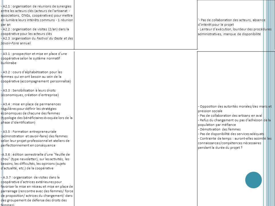 - A2.1 : organisation de réunions de synergies entre les acteurs clés (acteurs de l artisanat - associations, ONGs, coopératives) pour mettre en lumière leurs intérêts communs - 1 réunion par an - A2.2 : organisation de visites (2/an) dans la coopérative pour les acteurs clés - A2.3 :organisation du Festival du Geste et des Savoir-Faire annuel