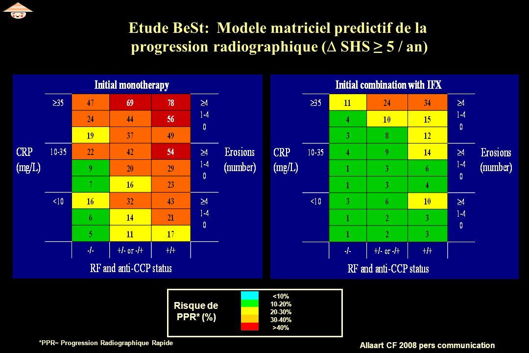 Etude BeSt: Modele matriciel predictif de la progression radiographique ( SHS ≥ 5 / an)