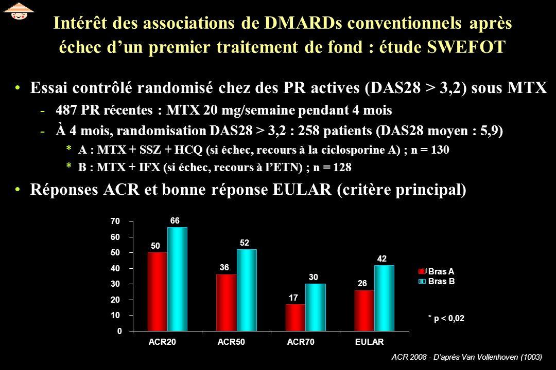 62Intérêt des associations de DMARDs conventionnels après échec d'un premier traitement de fond : étude SWEFOT.