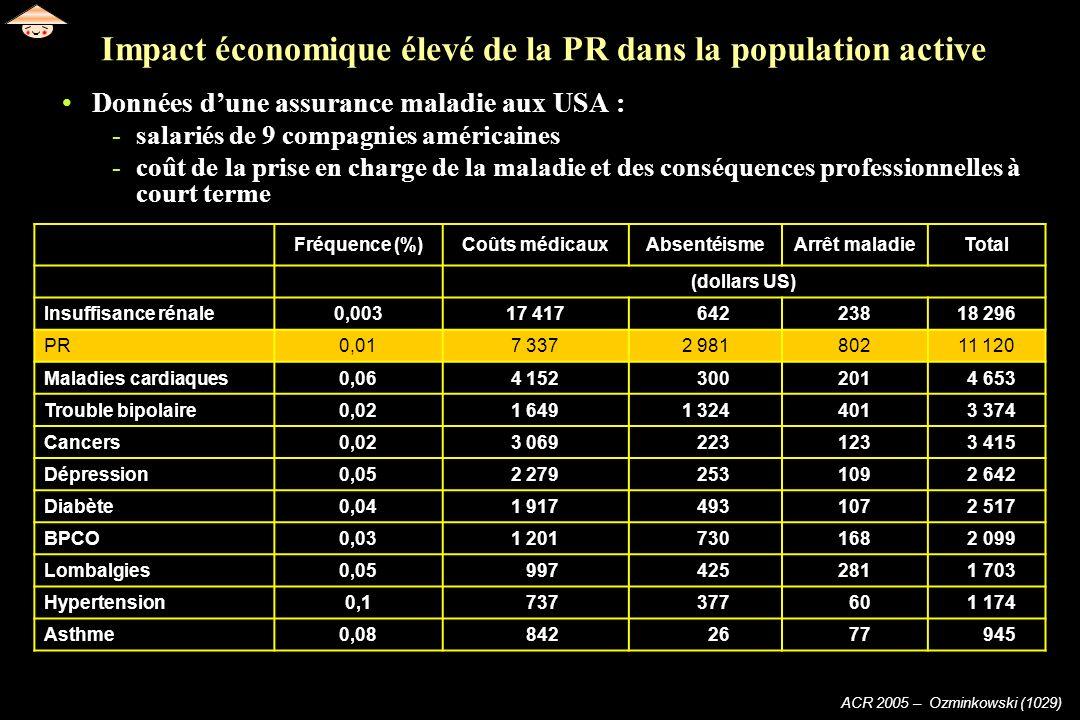 Impact économique élevé de la PR dans la population active