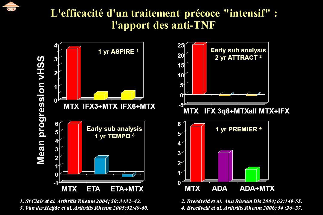 L efficacité d un traitement précoce intensif : l apport des anti-TNF
