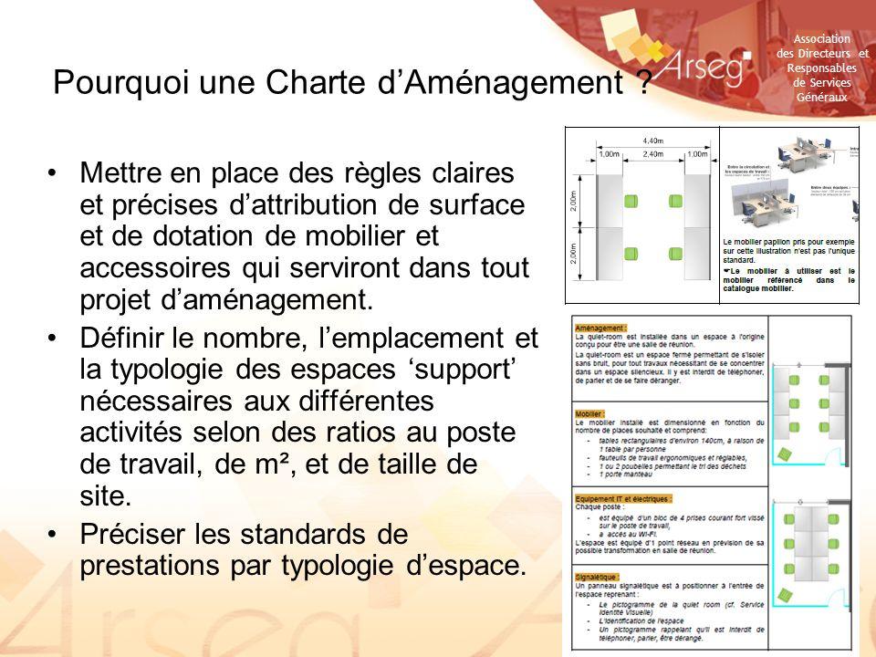 Pourquoi une Charte d'Aménagement