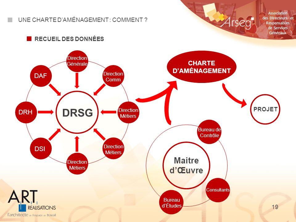 DRSG Maitre d'Œuvre CHARTE D'AMÉNAGEMENT DAF DRH DSI