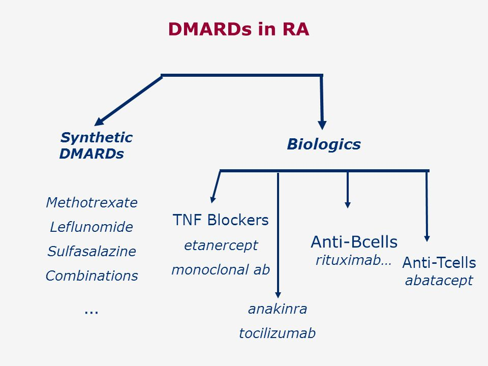 … DMARDs in RA Anti-Bcells rituximab… Biologics TNF Blockers
