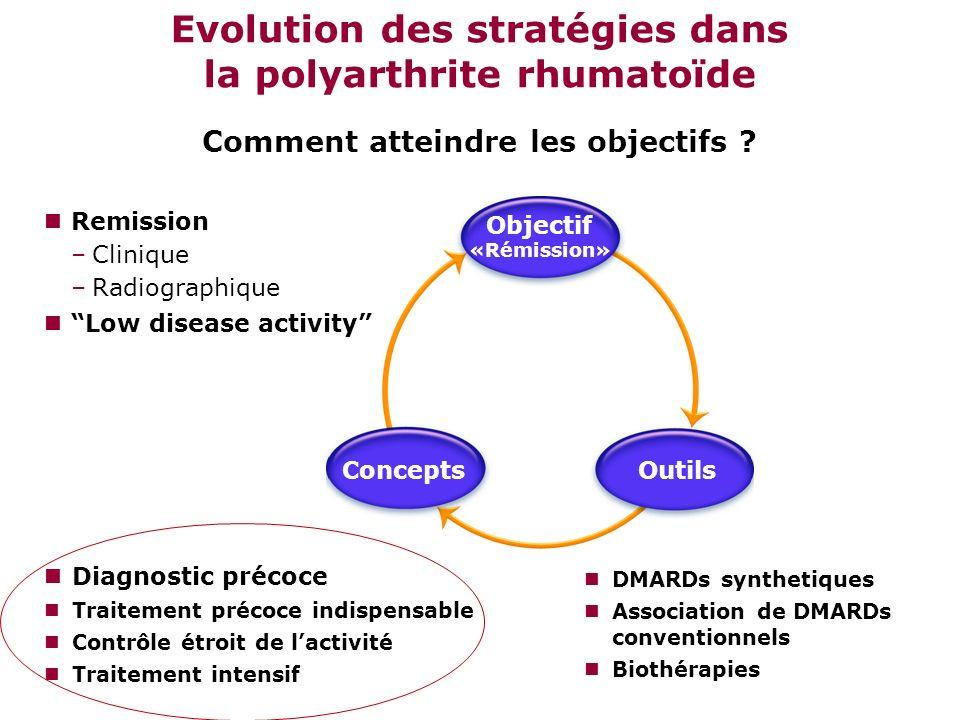 Evolution des stratégies dans la polyarthrite rhumatoïde