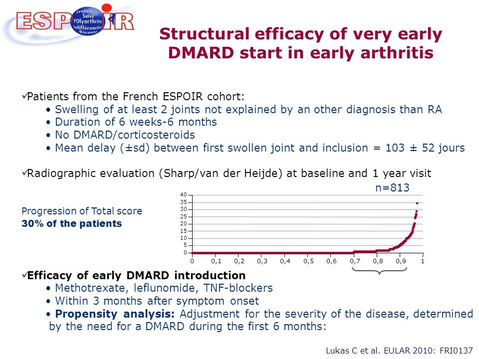 Structural efficacy of very early DMARD start in early arthritis