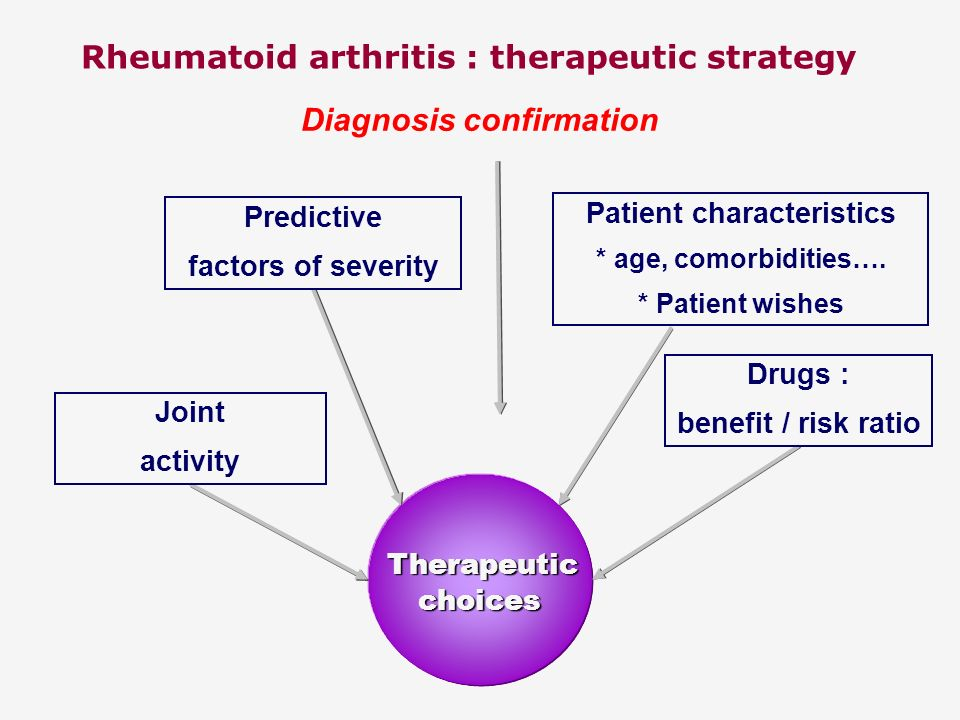 Rheumatoid arthritis : therapeutic strategy