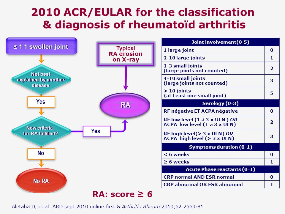 New classification criteria for RA
