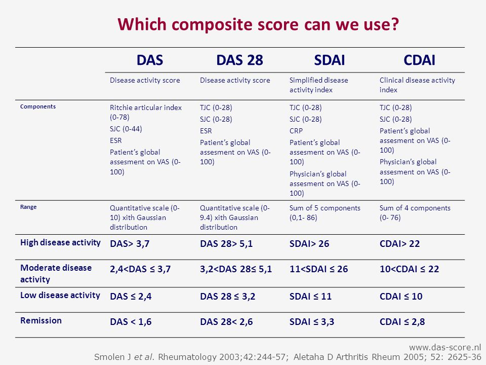 Which composite score can we use