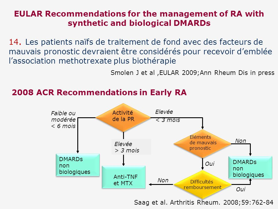 2008 ACR Recommendations in Early RA