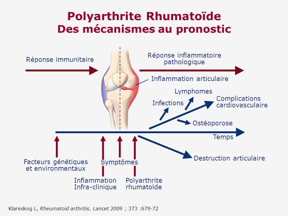 Polyarthrite Rhumatoïde Des mécanismes au pronostic