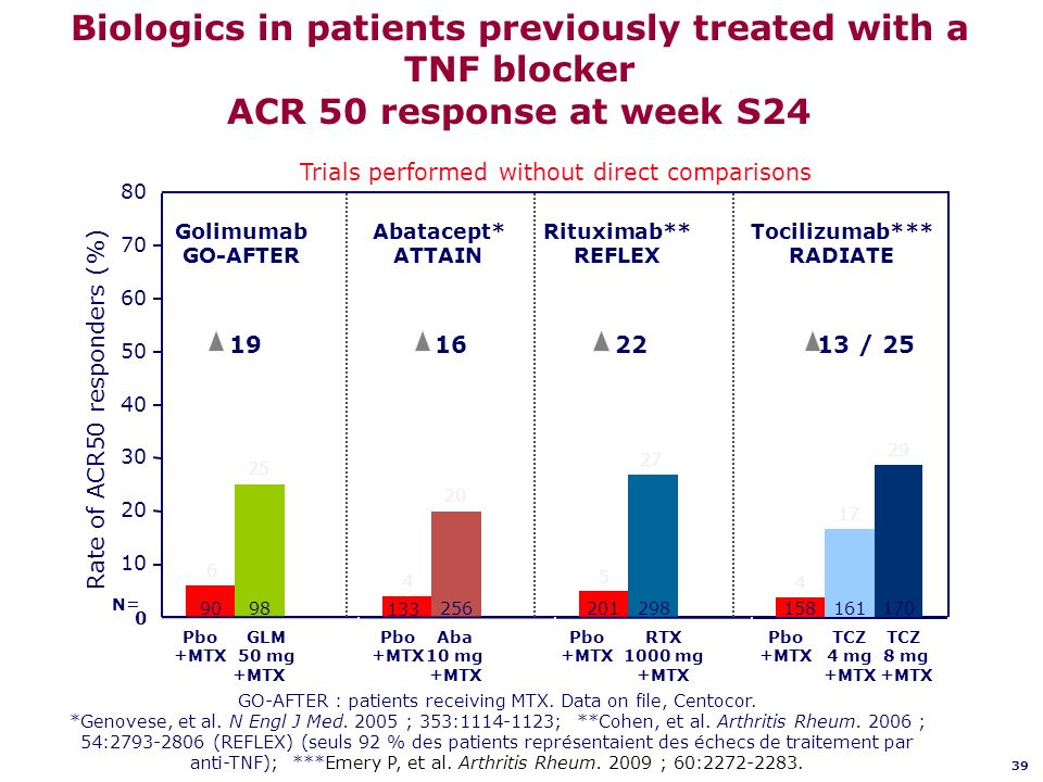 Biologics in patients previously treated with a TNF blocker ACR 50 response at week S24