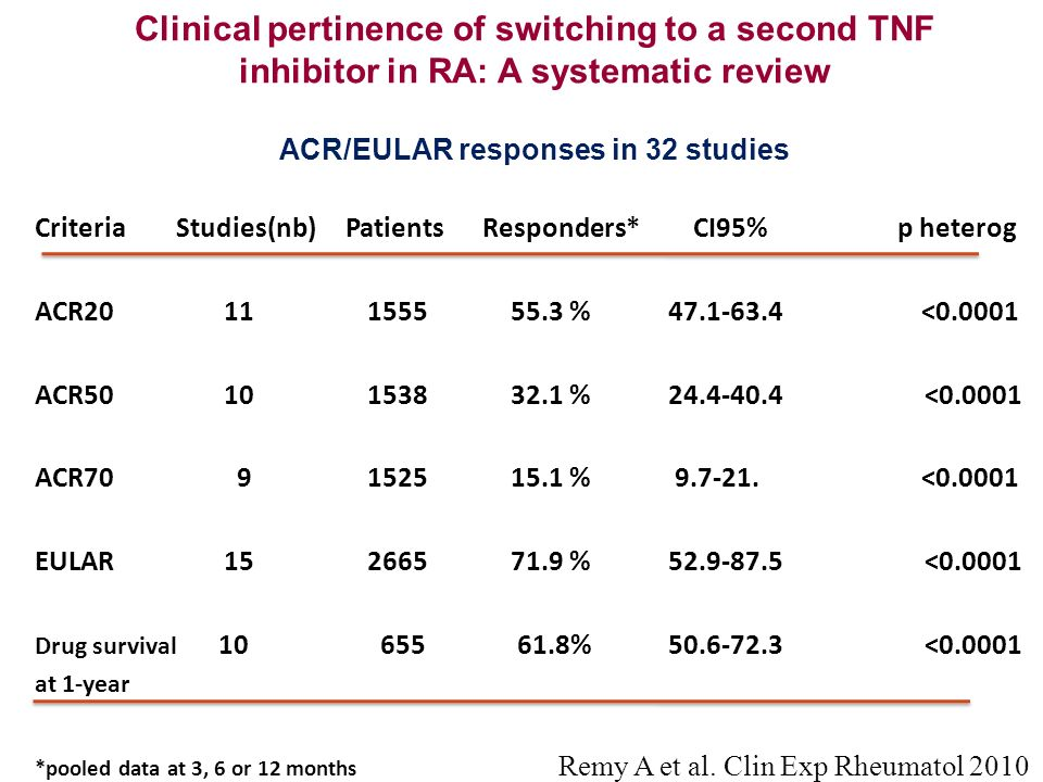 Clinical pertinence of switching to a second TNF inhibitor in RA: A systematic review ACR/EULAR responses in 32 studies
