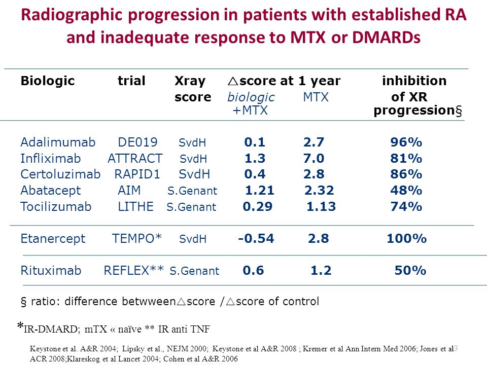 Radiographic progression in patients with established RA and inadequate response to MTX or DMARDs