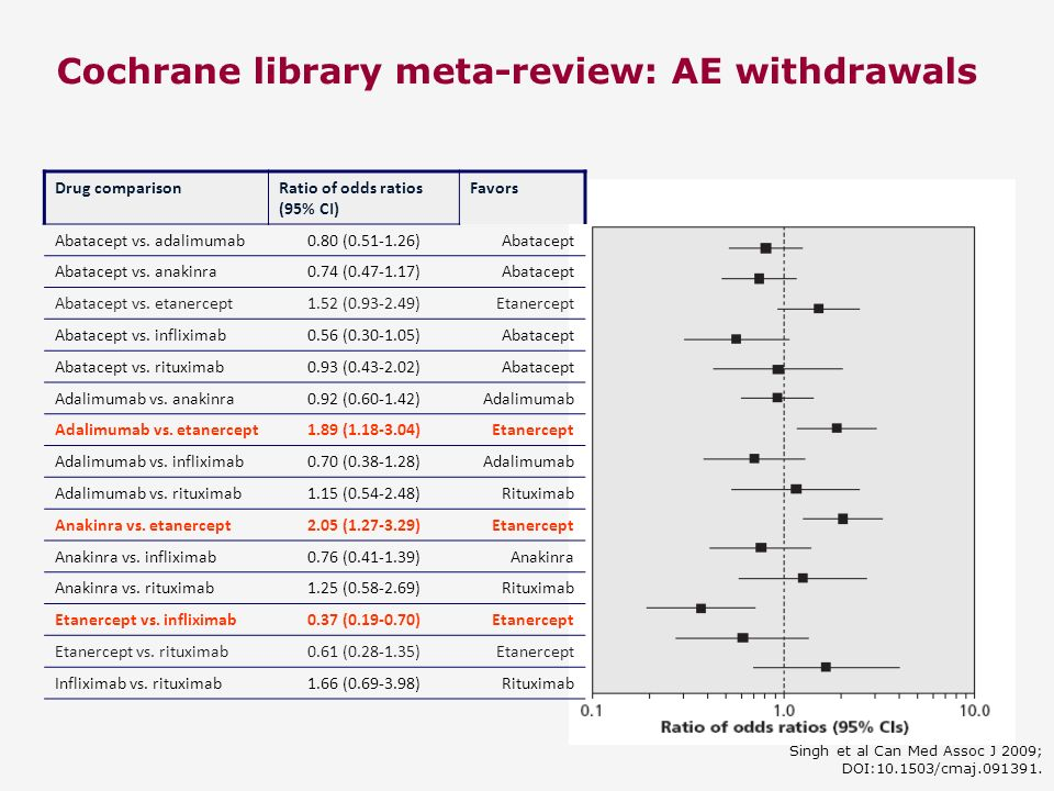 Cochrane library meta-review: AE withdrawals