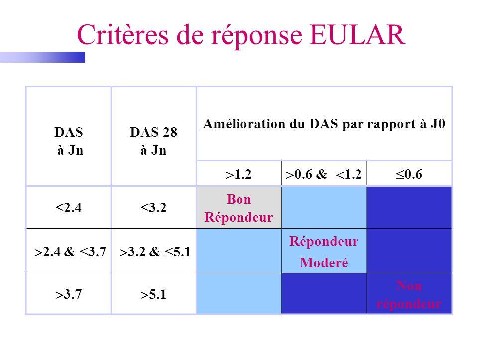 Critères de réponse EULAR