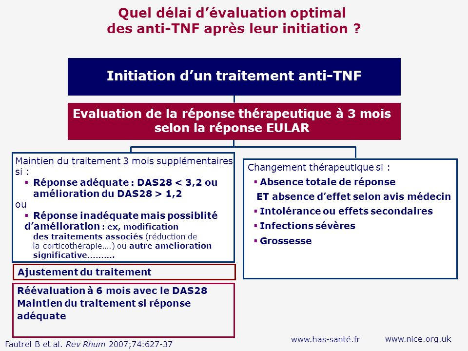 Quel délai d'évaluation optimal des anti-TNF après leur initiation