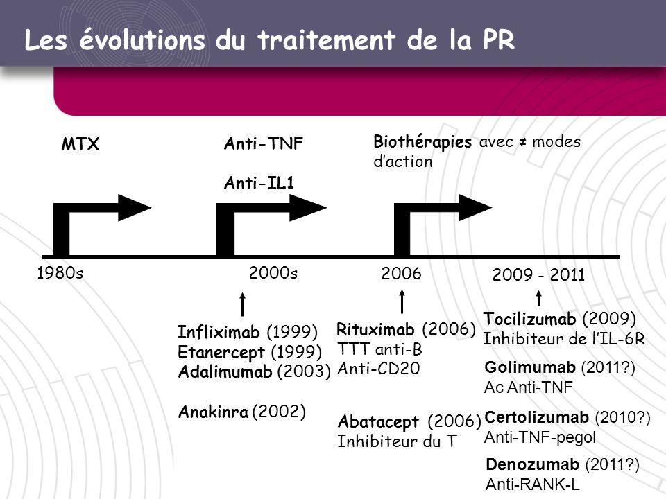 Les évolutions du traitement de la PR