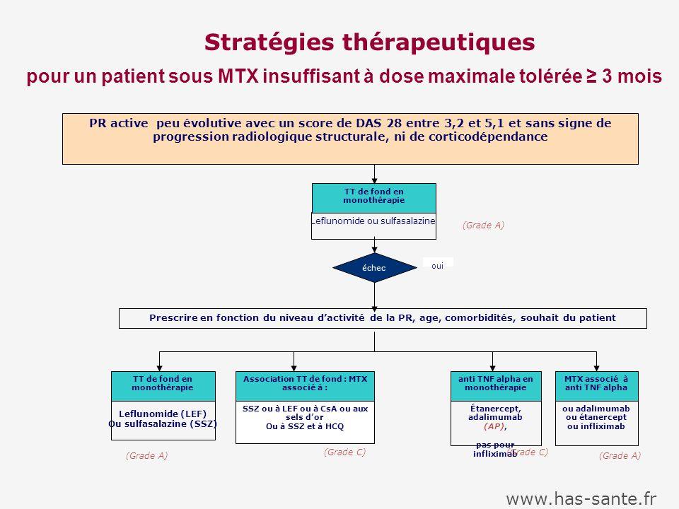 Stratégies thérapeutiques pour un patient sous MTX insuffisant à dose maximale tolérée ≥ 3 mois