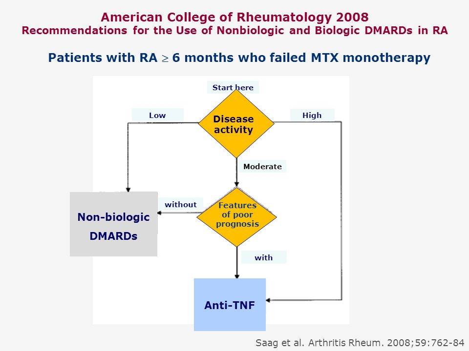Patients with RA  6 months who failed MTX monotherapy