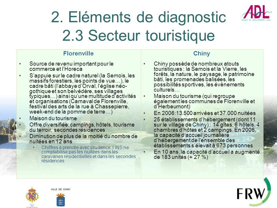 2. Eléments de diagnostic 2.3 Secteur touristique