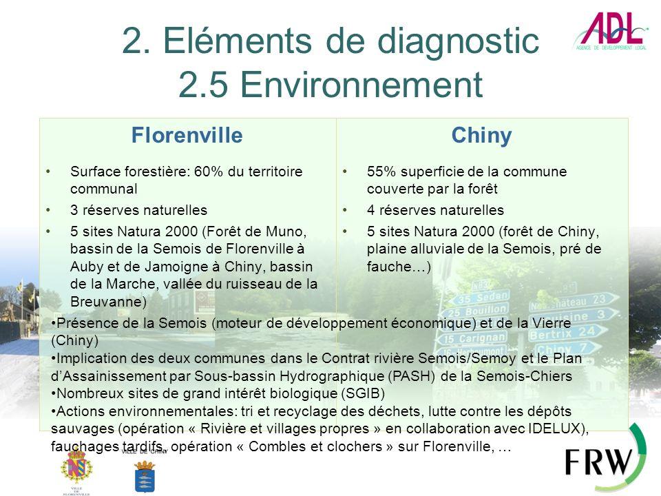 2. Eléments de diagnostic 2.5 Environnement