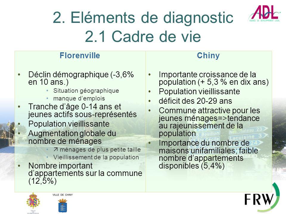 2. Eléments de diagnostic 2.1 Cadre de vie