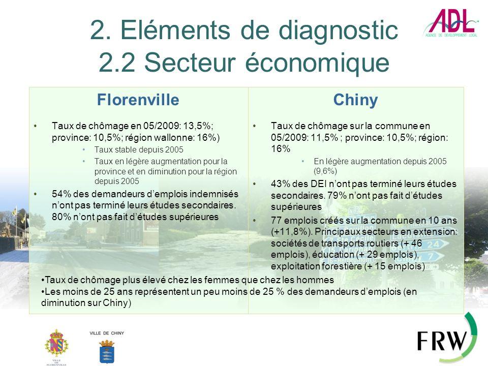 2. Eléments de diagnostic 2.2 Secteur économique