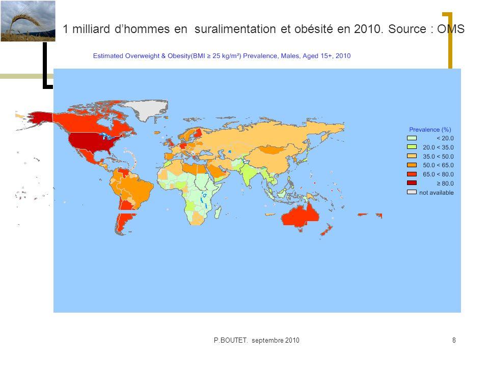 1 milliard d'hommes en suralimentation et obésité en 2010. Source : OMS