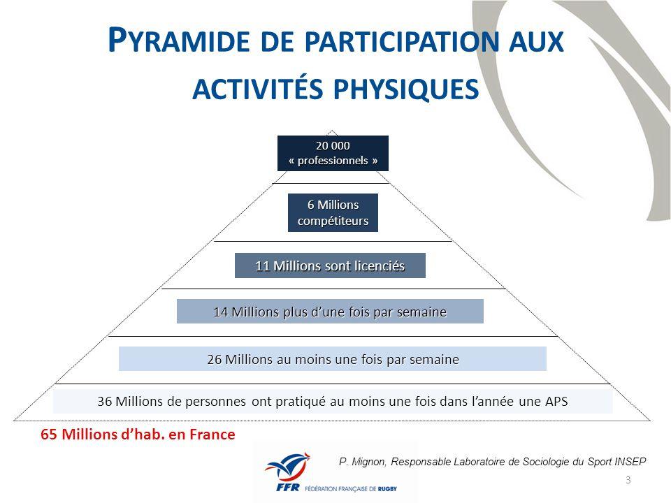Pyramide de participation aux activités physiques