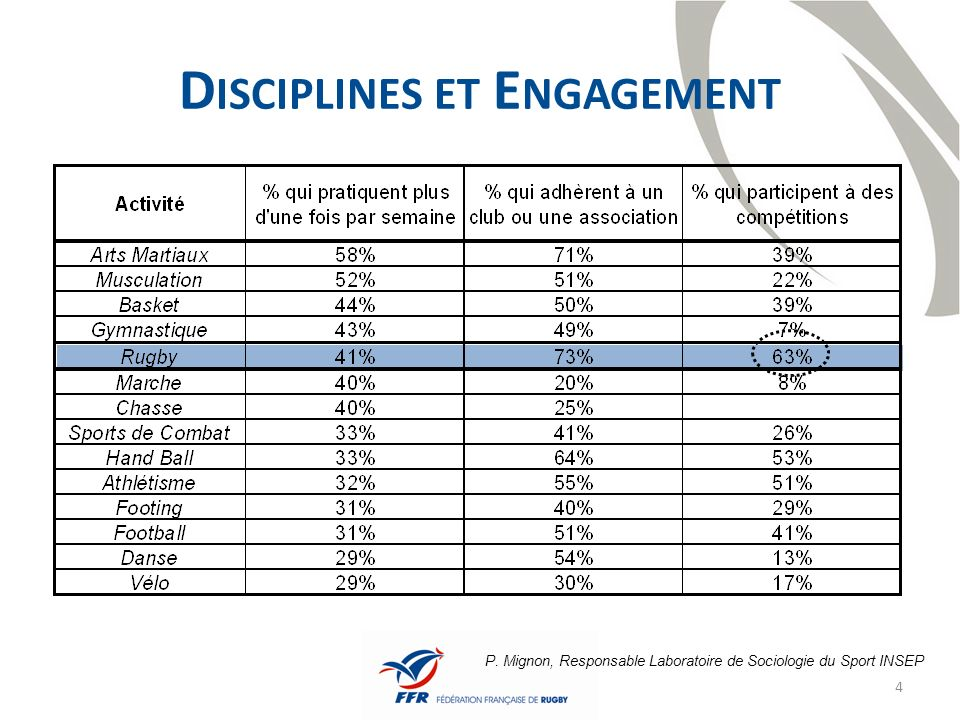 Disciplines et Engagement
