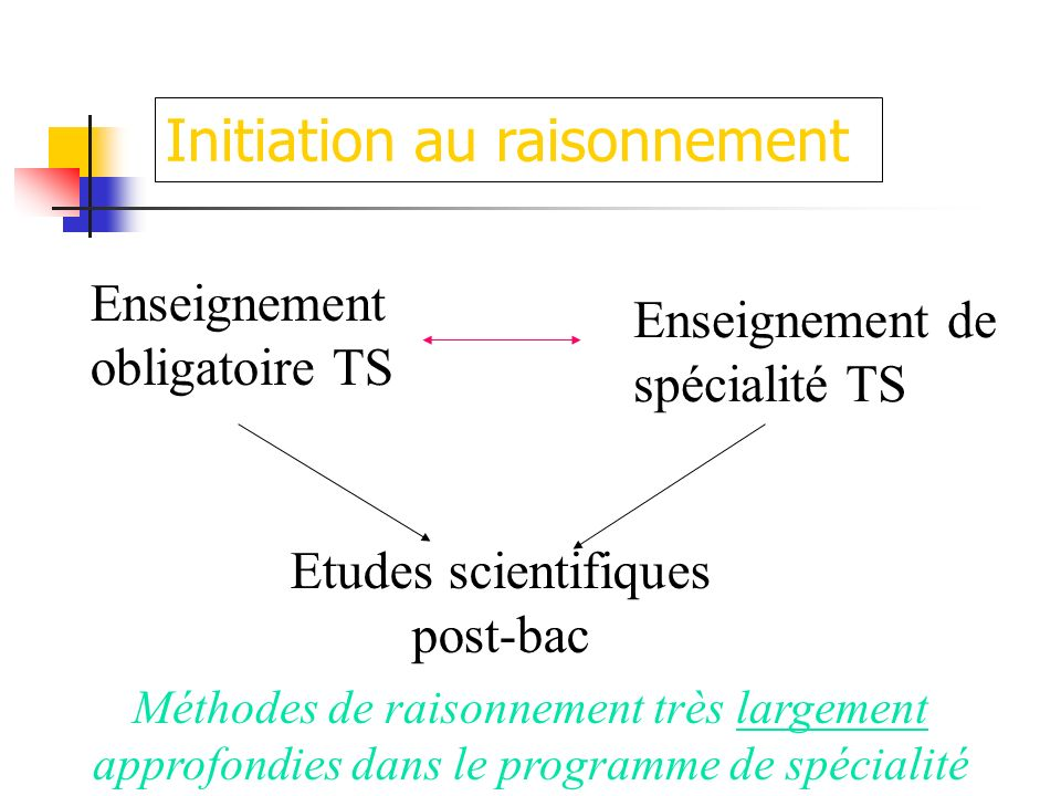 Initiation au raisonnement