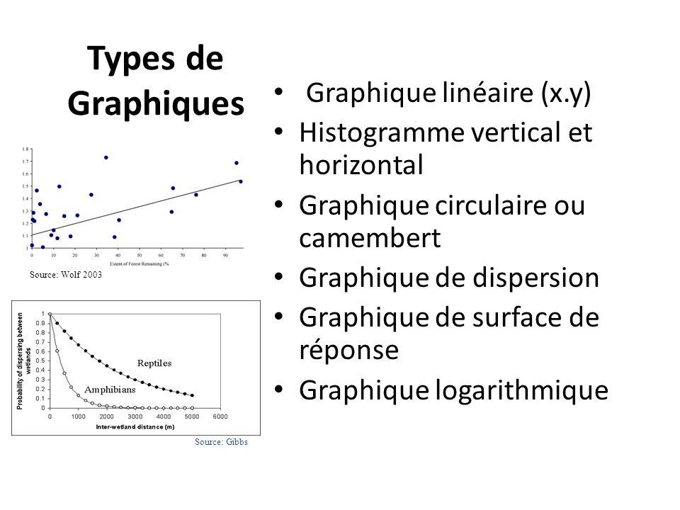 Types de Graphiques Graphique linéaire (x.y)