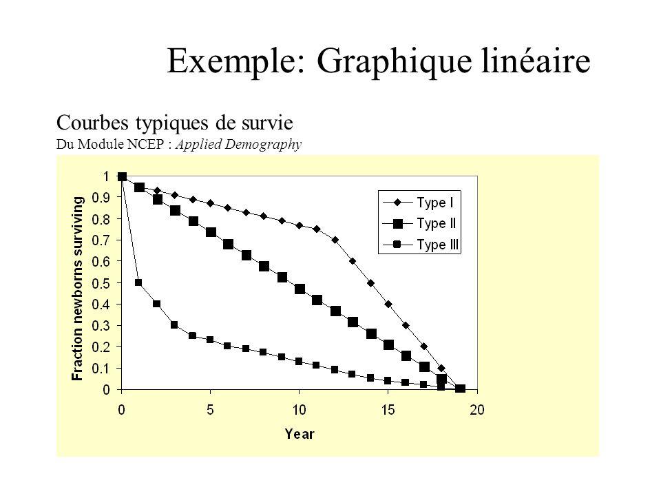 Exemple: Graphique linéaire