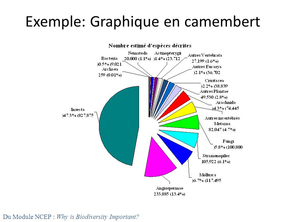 Exemple: Graphique en camembert