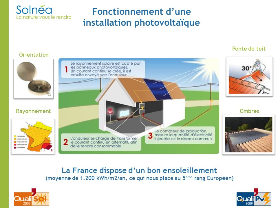 Fonctionnement d'une installation photovoltaïque