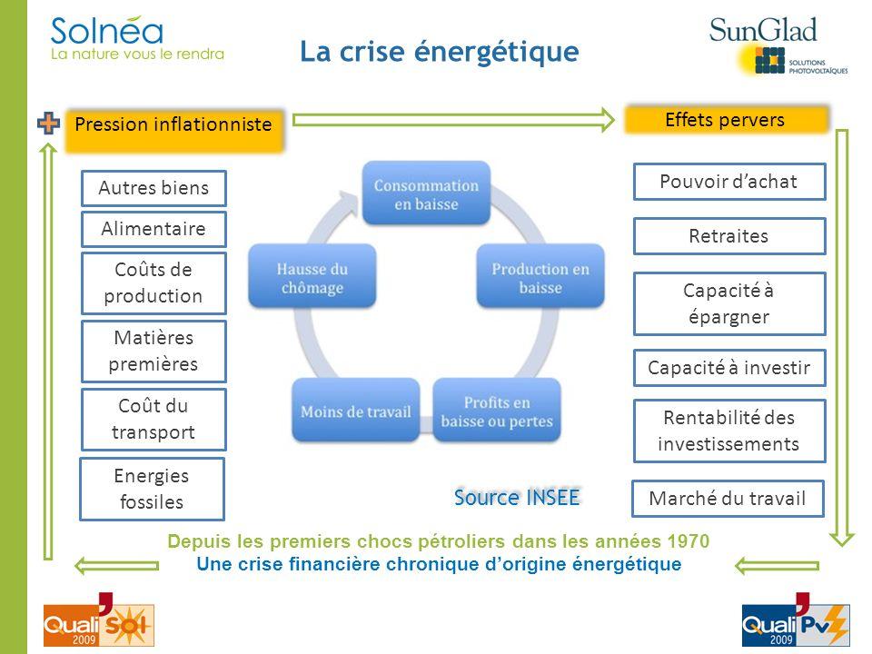 La crise énergétique Effets pervers Pression inflationniste