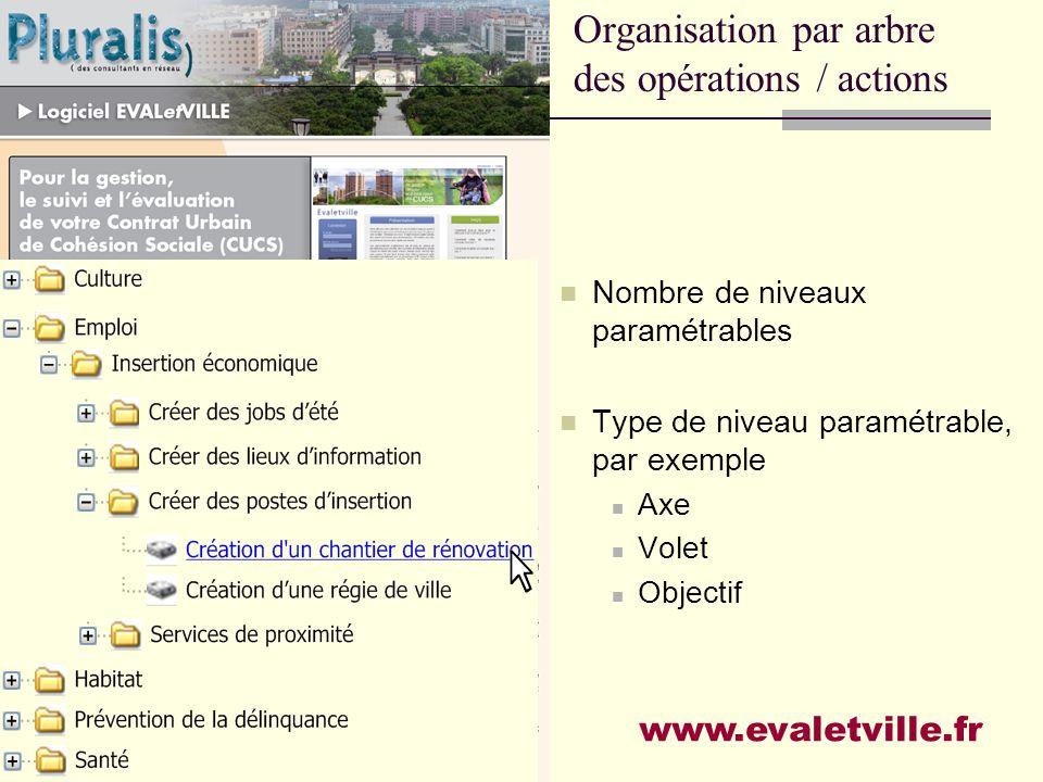 Organisation par arbre des opérations / actions