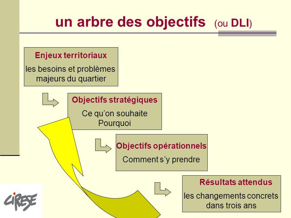 Objectifs stratégiques Objectifs opérationnels