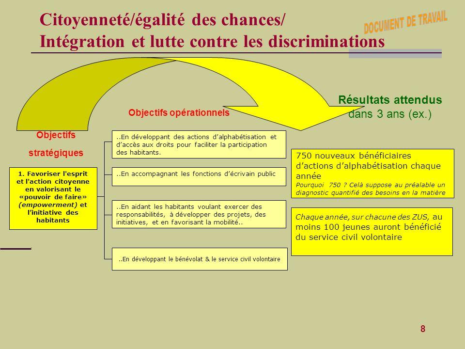 DOCUMENT DE TRAVAIL Citoyenneté/égalité des chances/ Intégration et lutte contre les discriminations.
