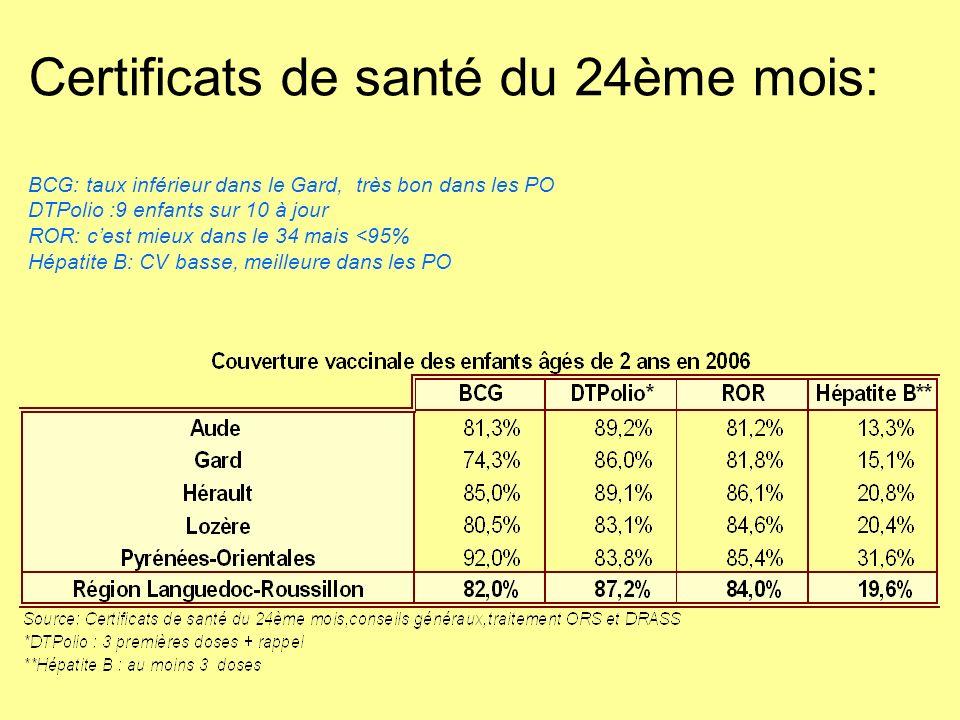 Certificats de santé du 24ème mois: BCG: taux inférieur dans le Gard, très bon dans les PO DTPolio :9 enfants sur 10 à jour ROR: c'est mieux dans le 34 mais <95% Hépatite B: CV basse, meilleure dans les PO