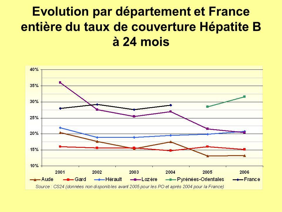 Evolution par département et France entière du taux de couverture Hépatite B à 24 mois