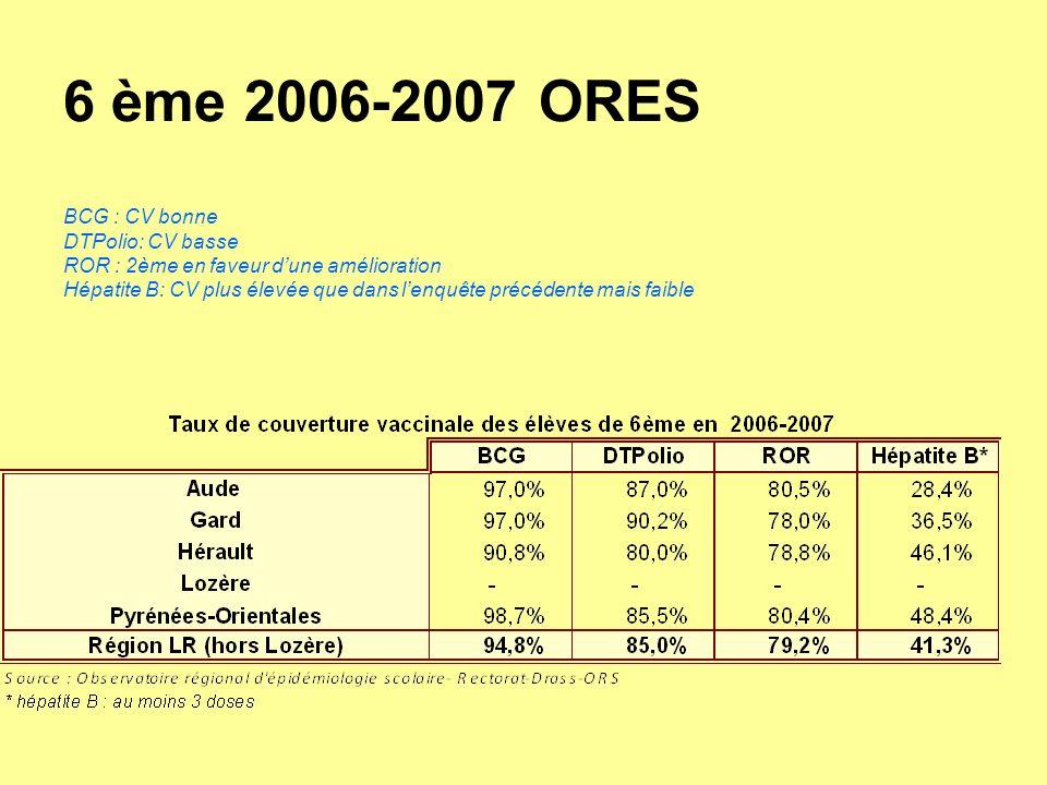 6 ème 2006-2007 ORES BCG : CV bonne DTPolio: CV basse ROR : 2ème en faveur d'une amélioration Hépatite B: CV plus élevée que dans l'enquête précédente mais faible