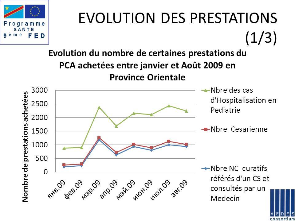 EVOLUTION DES PRESTATIONS (1/3)