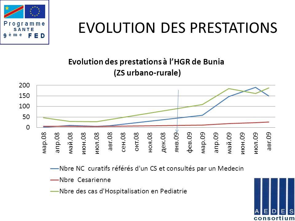 EVOLUTION DES PRESTATIONS