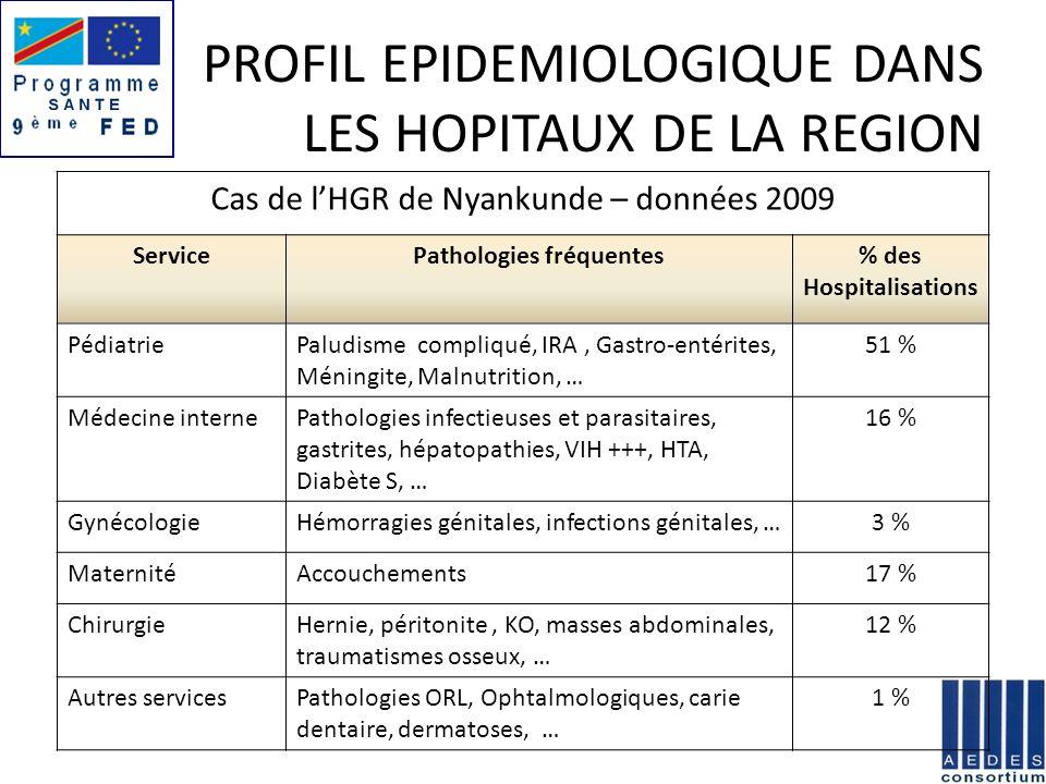 PROFIL EPIDEMIOLOGIQUE DANS LES HOPITAUX DE LA REGION