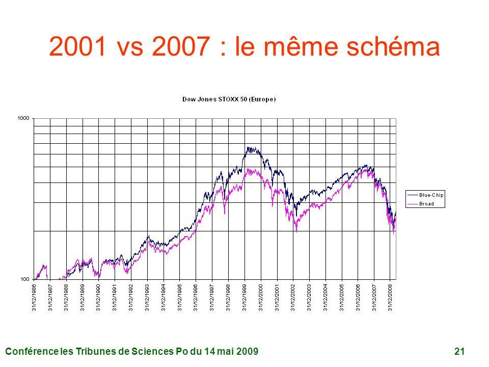 2001 vs 2007 : le même schéma Conférence les Tribunes de Sciences Po du 14 mai 2009 21.