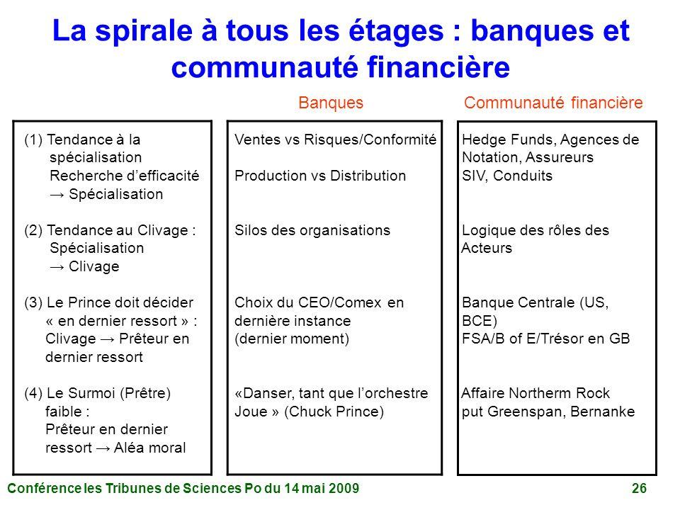 La spirale à tous les étages : banques et communauté financière
