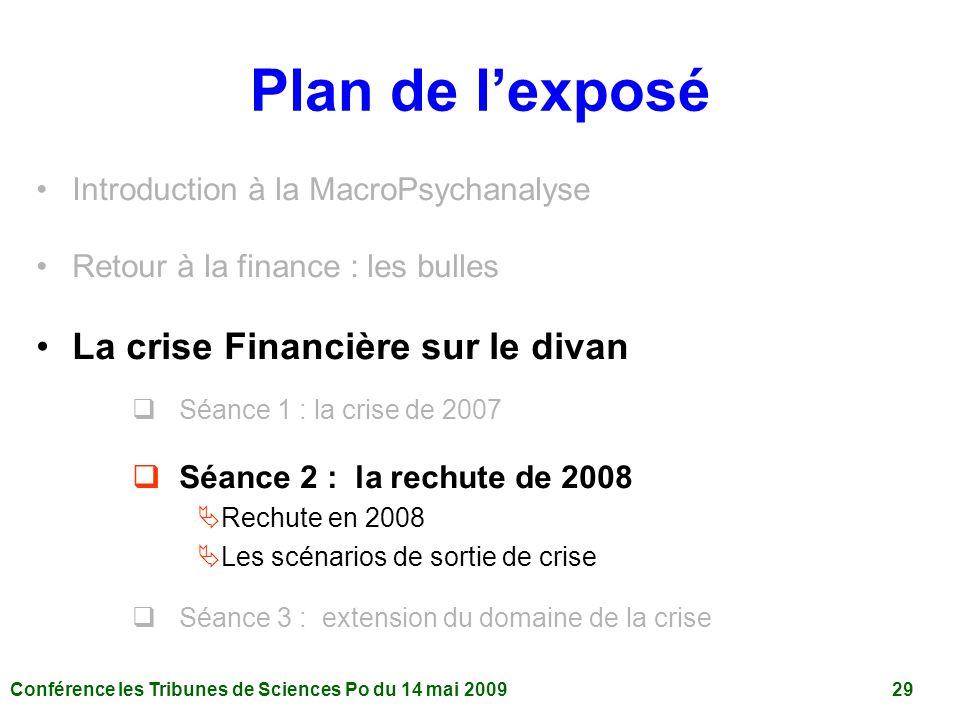Plan de l'exposé La crise Financière sur le divan